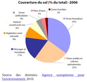 Couverture du sol (% du total) -2006