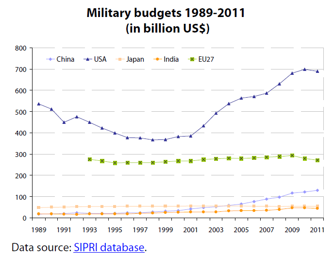 Military budgets 1989-2011 (in billion US$)