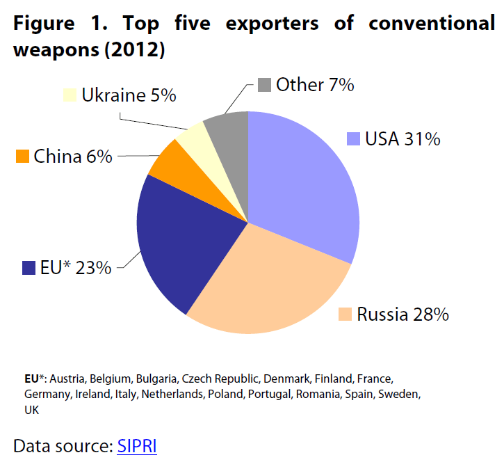 Top five exporters of conventional weapons (2012)