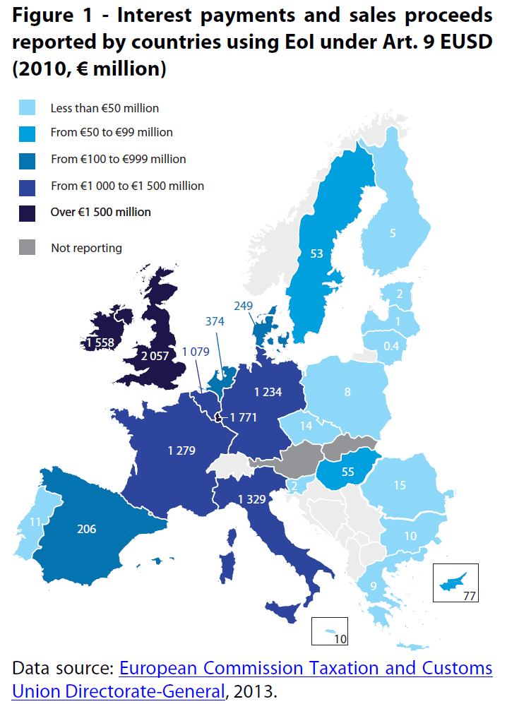 Interest payments and sales proceeds reported by countries using EoI under Art. 9 EUSD (2010, € million)