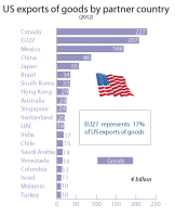 US exports of goods by partner country (2012)
