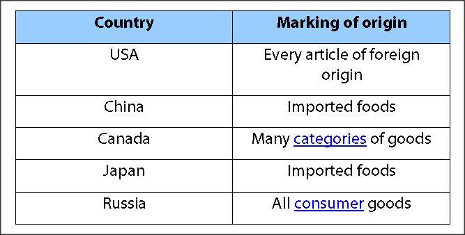 Origin-marking schemes for imported goods
