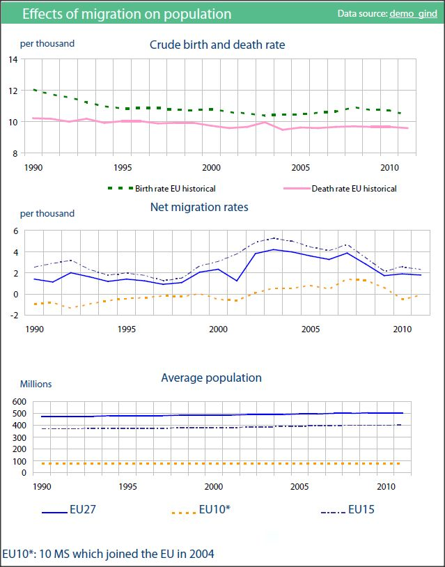 Effects of migration on population