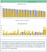 Employment and unemployment rates in EU27 for nationals and foreigners, 2012