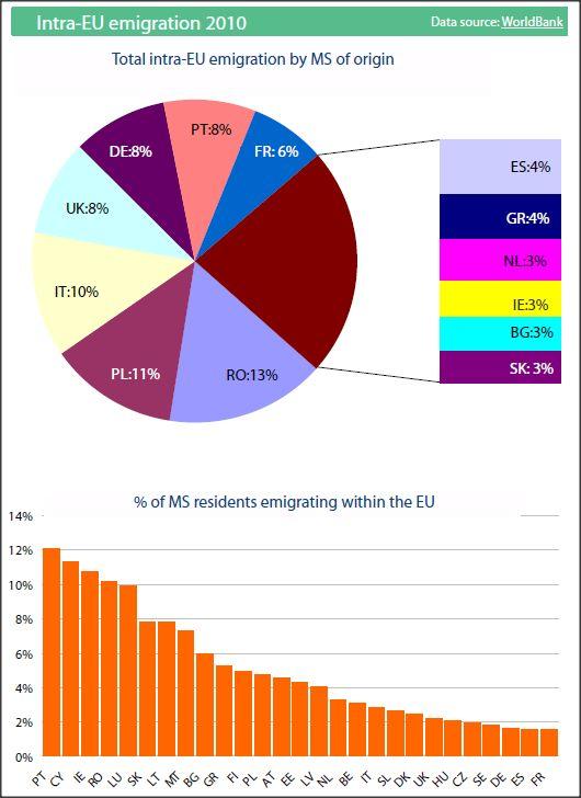 Intra-EU migration 2012