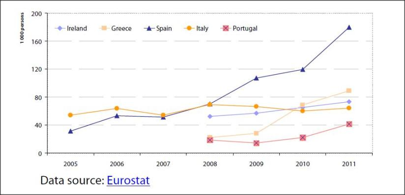 Impact of the crisis on emigration from worst hit countries (emigrants from EL, ES, IE, IT and PT per 1000 population)