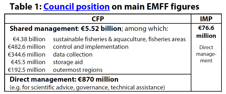 Council position on main EMFF figures