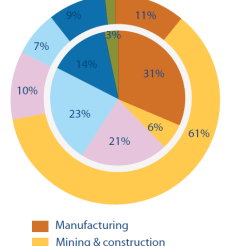 Total waste and plastic waste in the EU, by economic activity, 2010