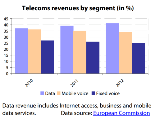 Telecoms revenues in the EU by segment (in %, 2010-2012)