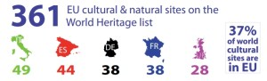 361 EU cultural & natural sites on the World Heritage list