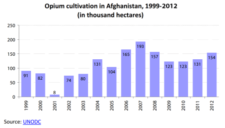 Afghanopiumproductionreachesrecordhigh