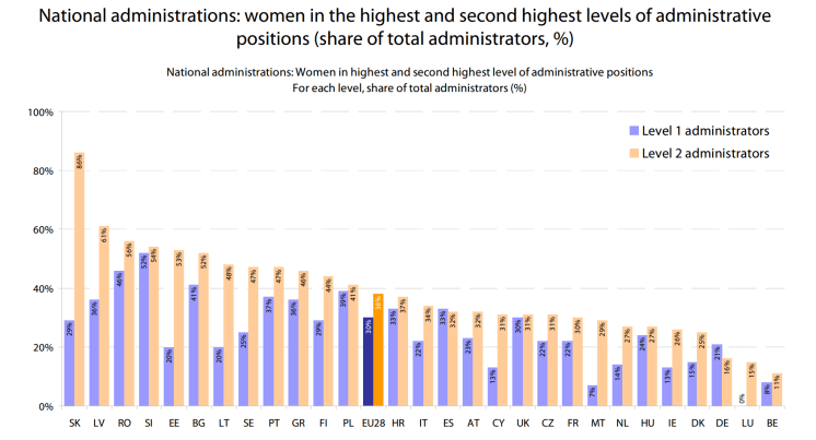 National administrations: women in the highest and second highest levels of administrative positions (share of total administrators, %)