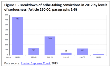 Breakdown of bribe-taking convictions in 2012 by levels of seriousness (Article 290 CC, paragraphs 1-6)