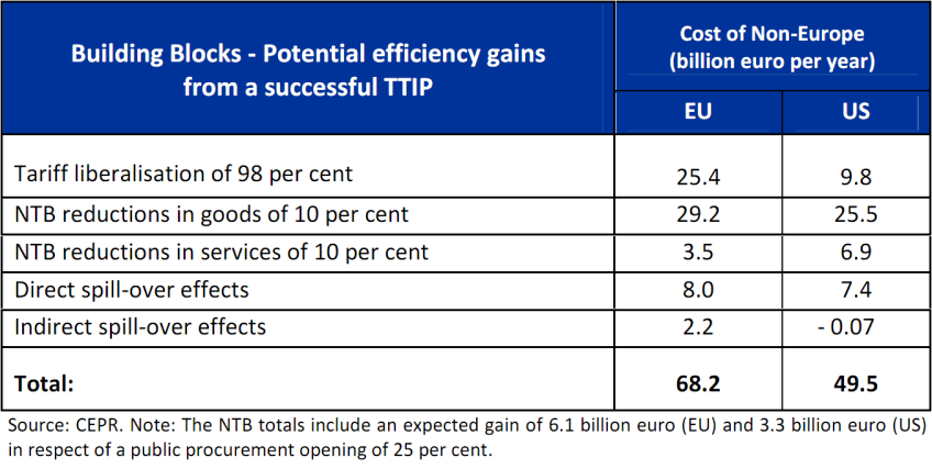 Cost of non-Europe - Potential efficiency gains from a successful TTIP