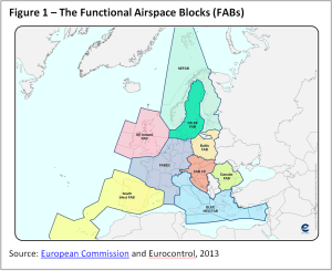 The Functional Airspace Blocks (FABs)
