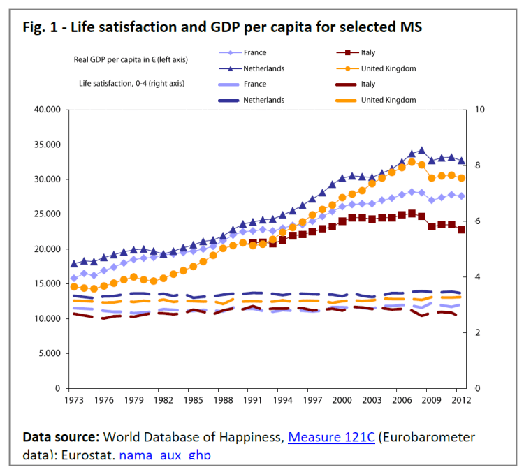 Life satisfaction and GDP per capita for selected MS