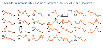 Long-term interest rates: evolution between January 2008 and December 2013