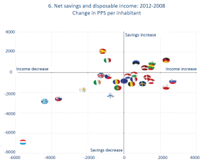 Net savings and disposable income: 2012-2008 Change in PPS per inhabitant
