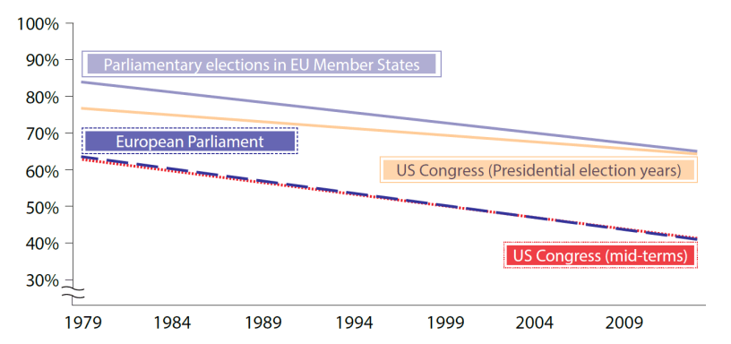 Trends in national and EP elections