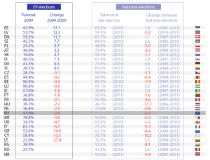 Change in turnout at most recent elections