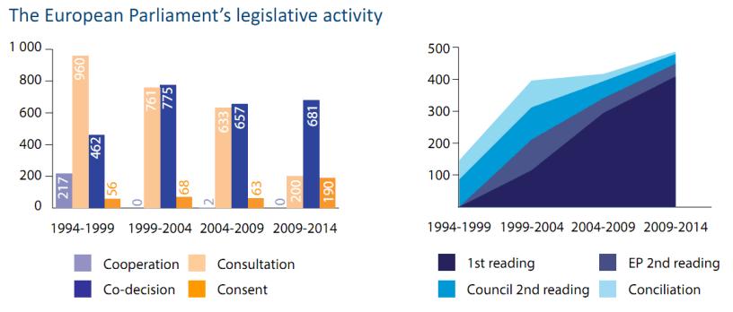 The European Parliament's legislative activity