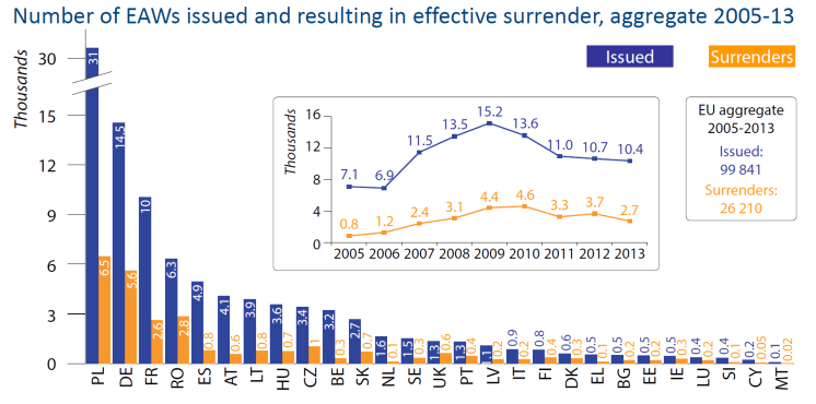 Number of EAWs issued and resulting in effective surrender, aggregate 2005-13