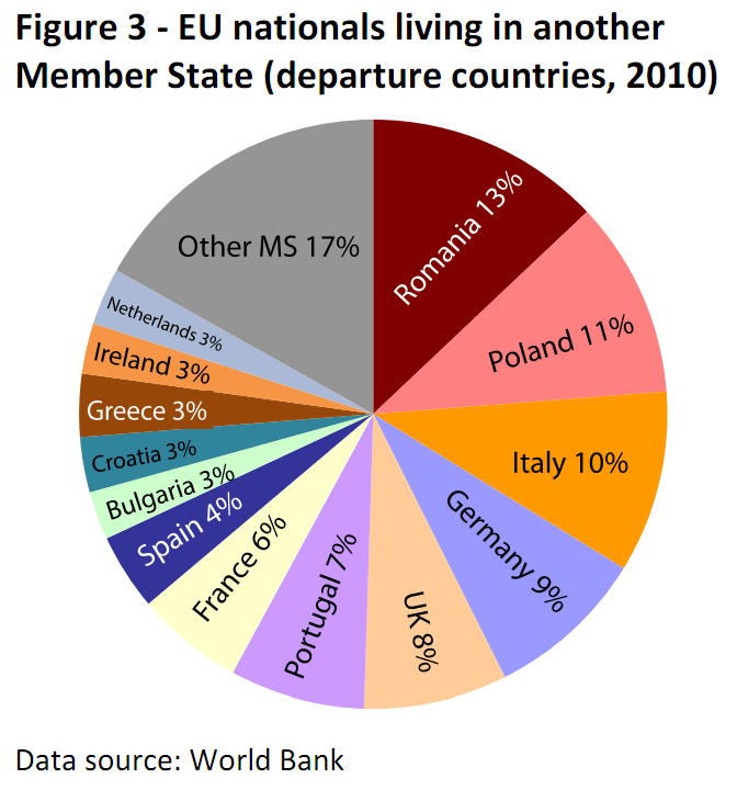 EU nationals living in another Member State (departure countries, 2010)