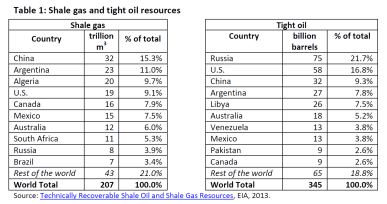 Shale gas and tight oil resources