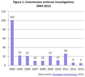 Commission antitrust investigations 2004-2013