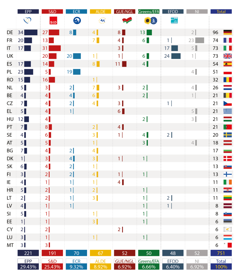 Size of political groups in the EP by Member State (as of July 2014)