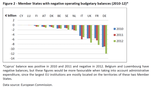Member States with negative operating budgetary balances (2010-12)