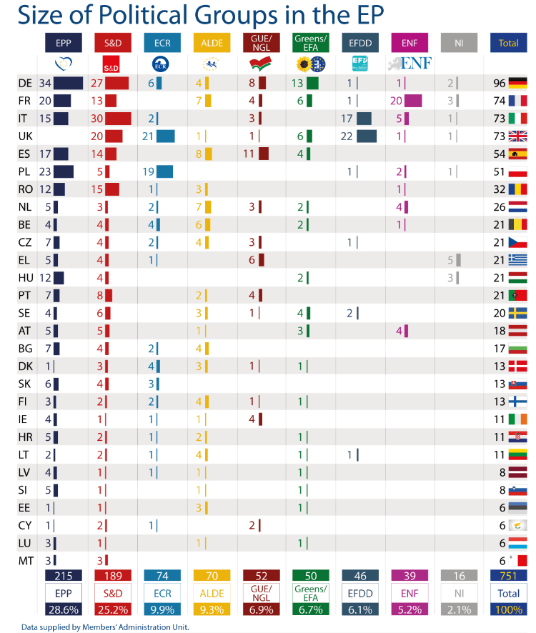 Size of political groups in the EP by Member State (as of 01 October 2016)