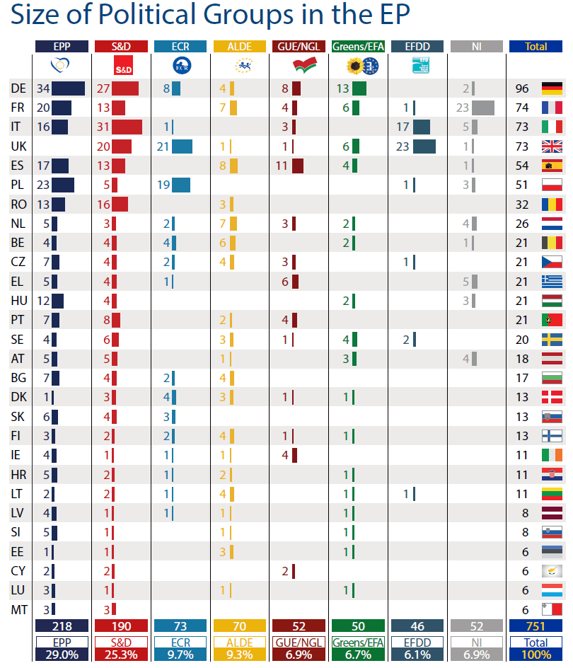 Size of political groups in the EP by Member State (as of 10 June 2015)