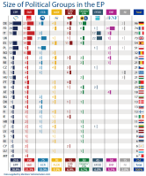 Size of political groups in the EP by Member State (as of 11 November 2015)