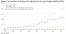 Les transferts de fonds par les migrants vers leur pays d'origine (milliards $US)
