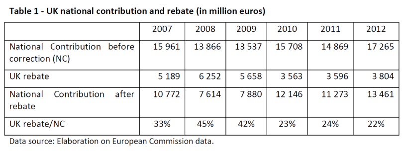 UK national contribution and rebate (in million euros)