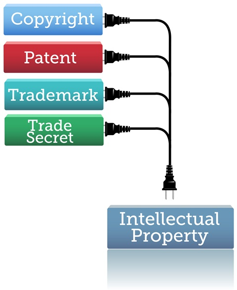Overcoming Transatlantic differences on intellectual property: IPR and the TTIP negotiations