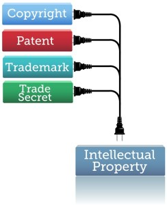 Overcoming Transatlantic differences on intellectual property