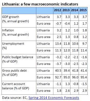 Lithuania: a few macroeconomic indicators