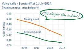 Voice calls - Eurotariff at 1 July 2014 (Maximum retail price before VAT)