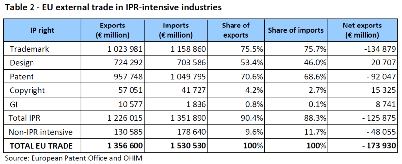 EU external trade in IPR-intensive industries