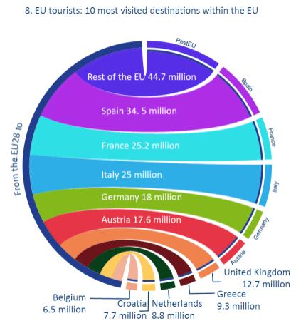 EU tourists: 10 most visited destinations within the EU