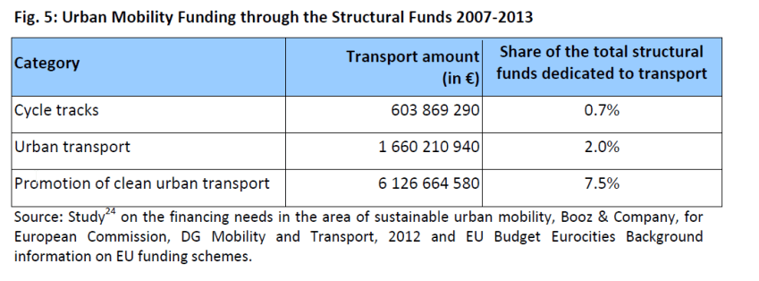 Urban mobility funding through the structural funds 2007-2013