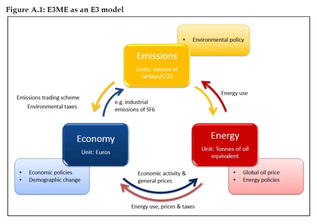 E3ME as an E3 model