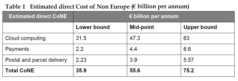Estimated direct Cost of Non Europe (€ billion per annum)