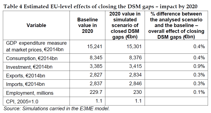 Estimated EU-level effects of closing the DSM gaps – impact by 2020