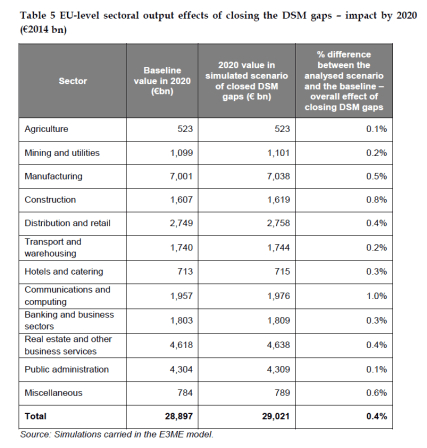 EU-level sectoral output effects of closing the DSM gaps – impact by 2020 (€2014 bn)
