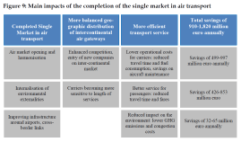 Main impacts of the completion of the single market in air transport