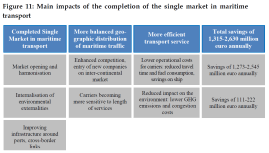 Main impacts of the completion of the single market in maritime transport