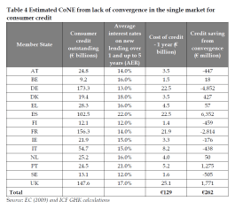 Estimated CoNE from lack of convergence in the single market for consumer credit